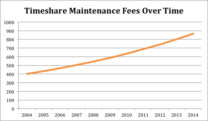 An excerpt of the key aspects of the Timeshare Maintenance Fees